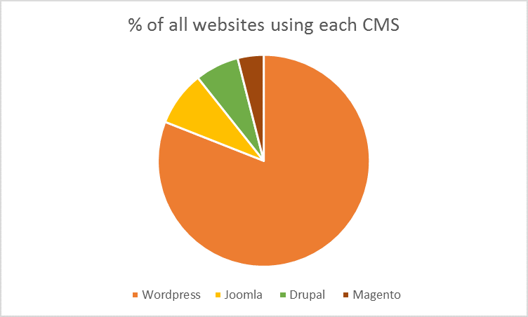 world's most popular CMS