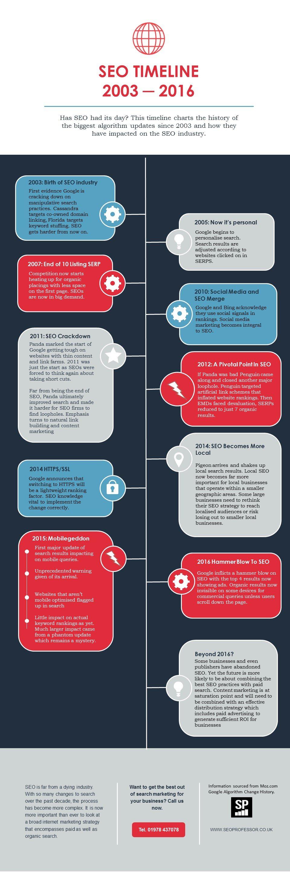 SEO history infographic